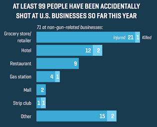 Several US Retail And Hospitality Giants Including Starbucks Levis Chipotle Have Enacted Corporate Policies Restricting Guns In Their Facilities
